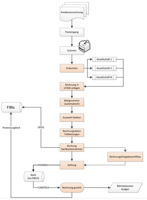 Kostenerfassung Prozess eTASK