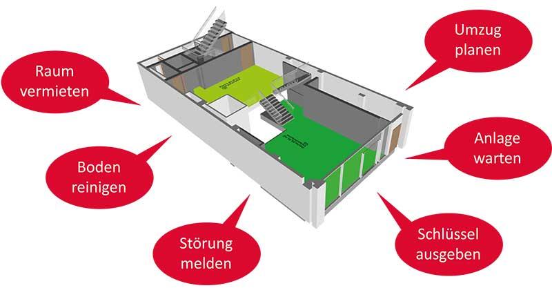 Das BIM-Modell als Basis für die Prozesse im CAFM