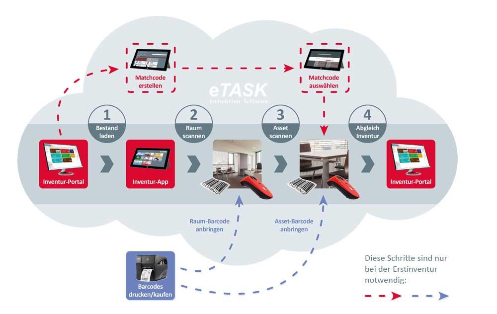 eTASK Inventur Software - Prozess der Erst- und Folgeinventur